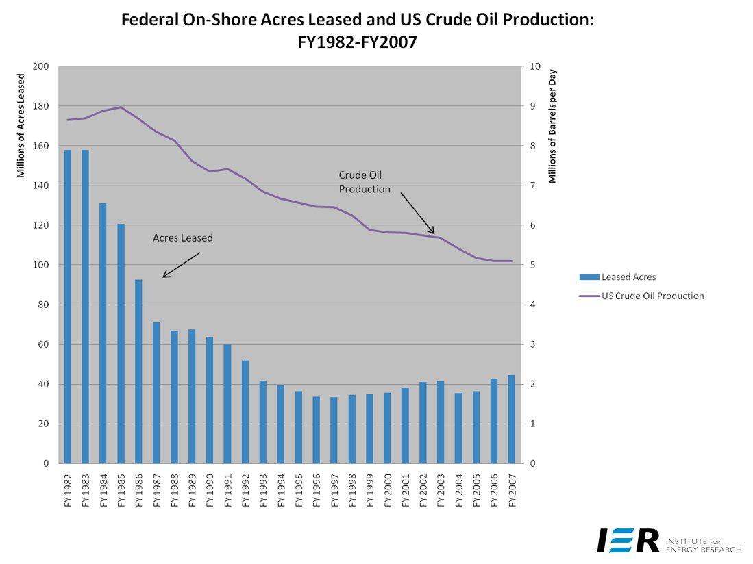 Federal On-Shore Acres Leased and US Crude Oil Production: FY1982-FY2007