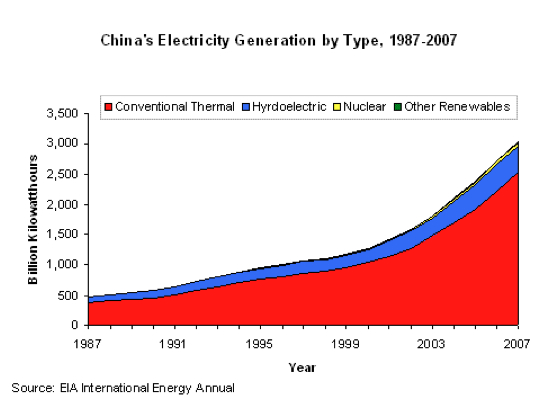 china coal electricity generation hydro nuclear renewables