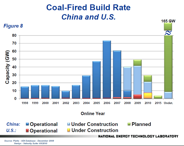 coal fired build rate china vs. united states