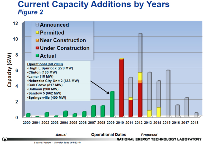 current coal capacity additions by years