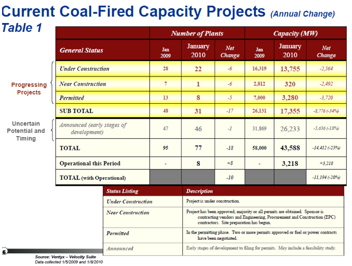 current coal fired capacity projects