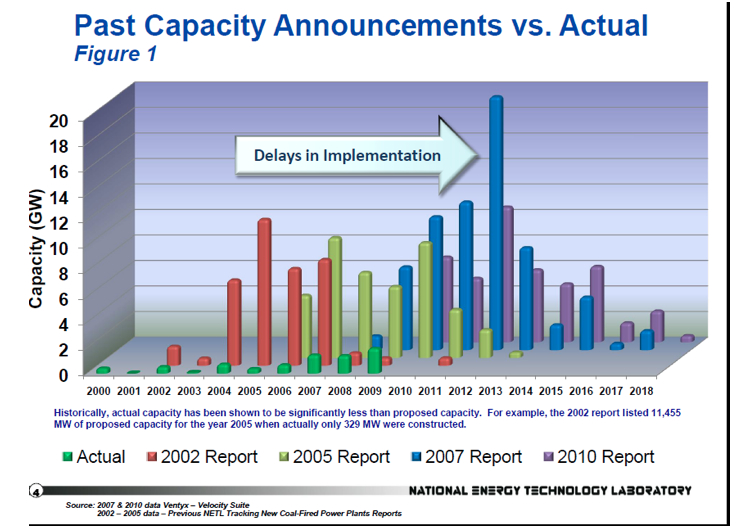 past capacity announcements vs. actual