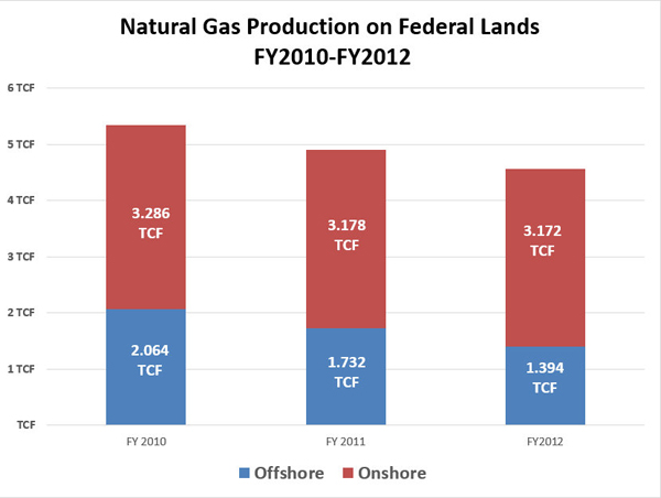 Natural gas production federal lands.600