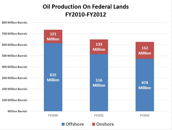 Oil production federal lands.600