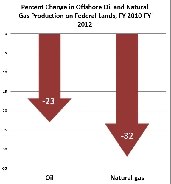Percent Change in Offshore Oil and Gas on Fed land