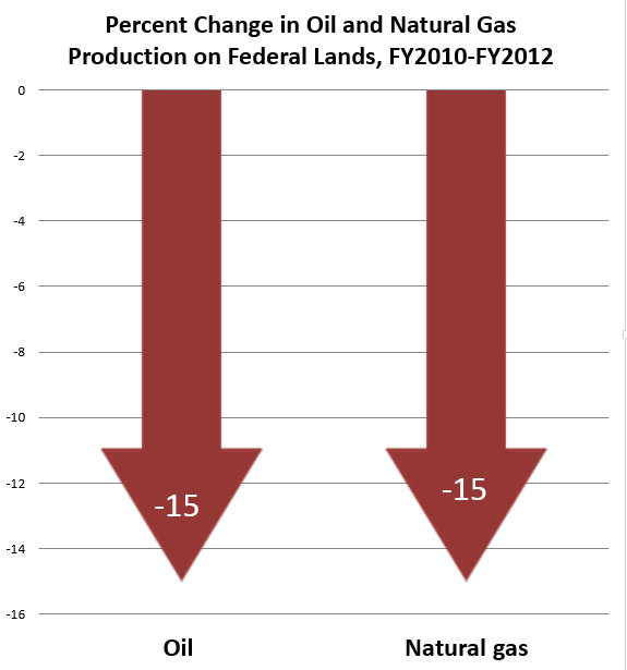 Percent Change oil and gas on fed land
