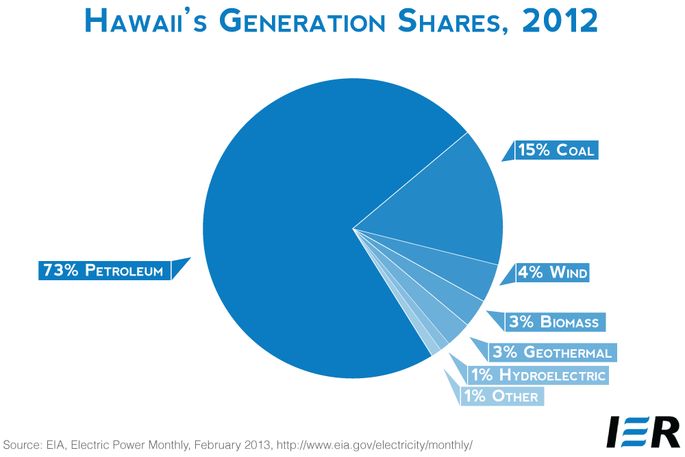 Hawaii-Pie-graph