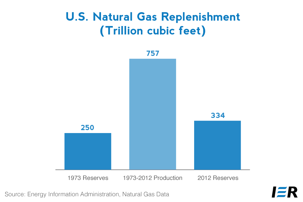 U.S.-natural-gas-replenishment