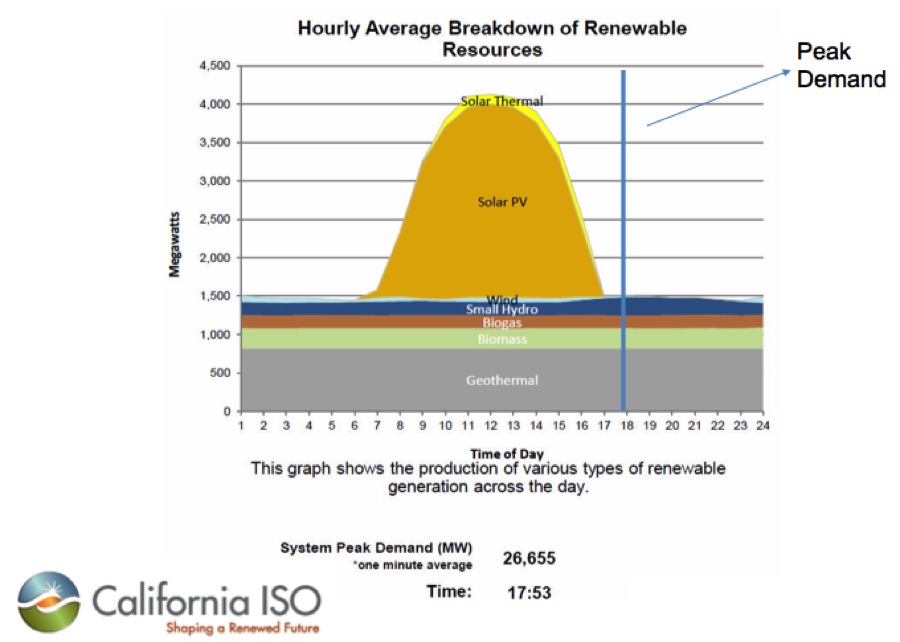 calirofnia iso hourly breakdown