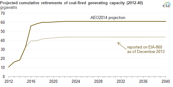 Coal Plant Retirements