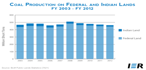 Coal Production Federal and Indian Lands
