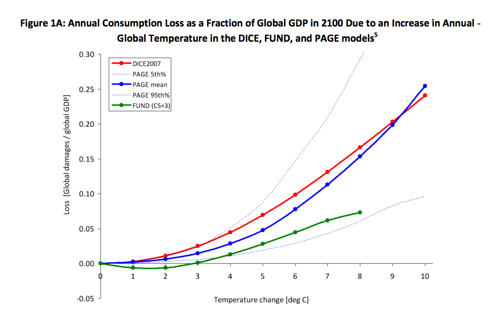 Social Cost of Carbon Chart 1