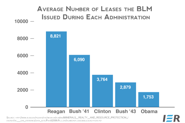 Avg-Number-of-BLM-Leases