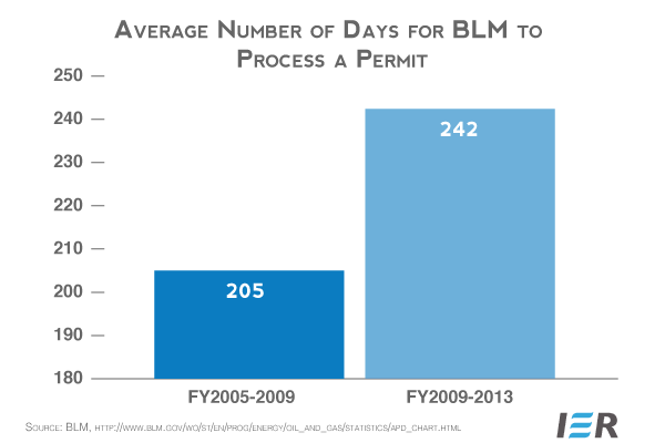 Avg-Number-of-Days-for-BLM-to-Process