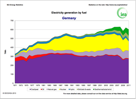 Germany  Electricity Generation
