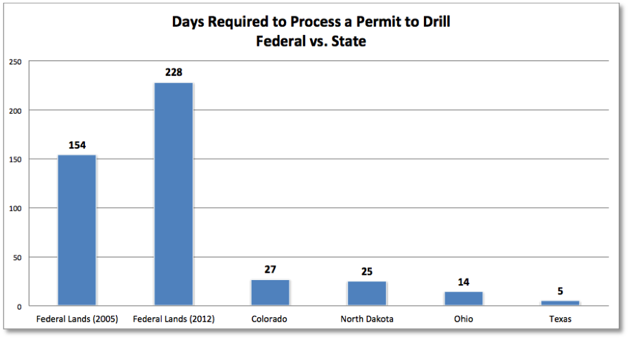 Permit to Drill Chart