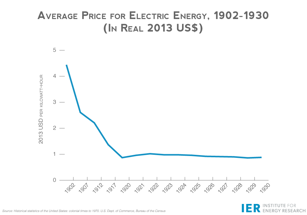 Grid-Graphic-Avg.-Price-for-Electrical-Energy