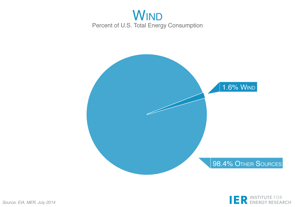 Wind-Percentage-of-Consumption