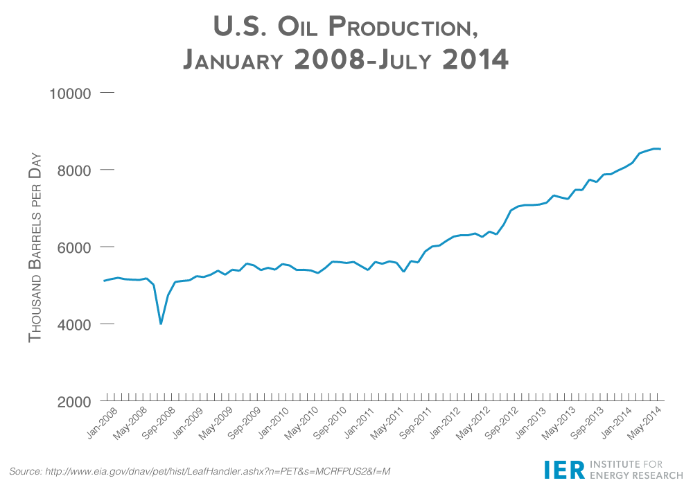 IER-U.S.-Oil-Production-Growth