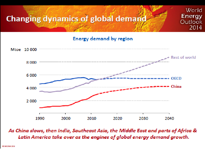 Global Demand