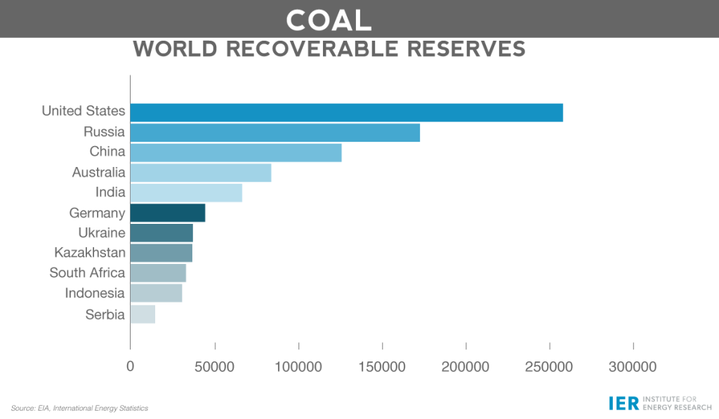 Coal-World-Recoverable-Reserves-2015rev
