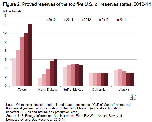 figure 2 proved reserves