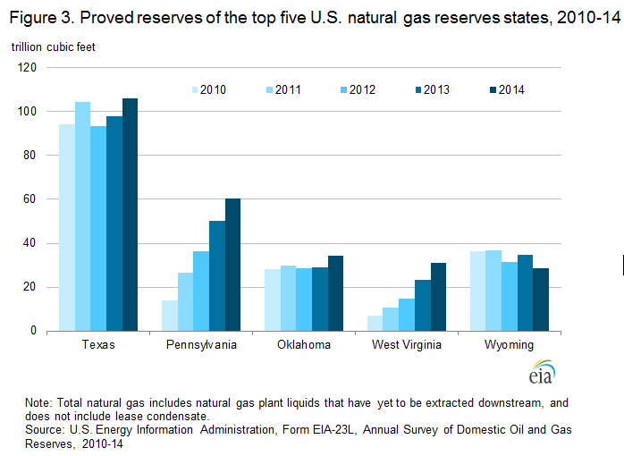 figure 3 proved reserves