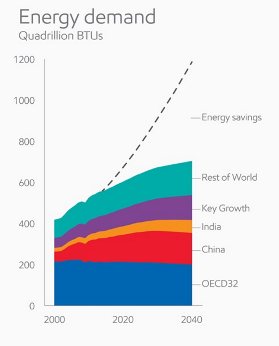 Oil, gas dominate global energy demand to 2040 – Exxon Mobil forecast