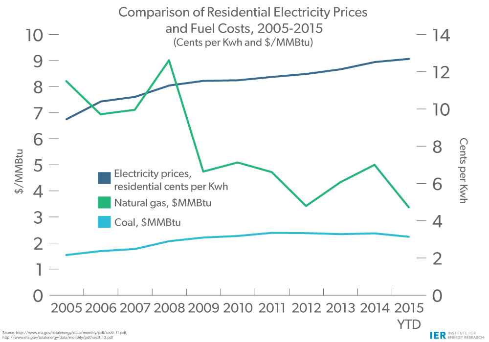 Electricity-Prices-&-Fuel-Costs-(2)
