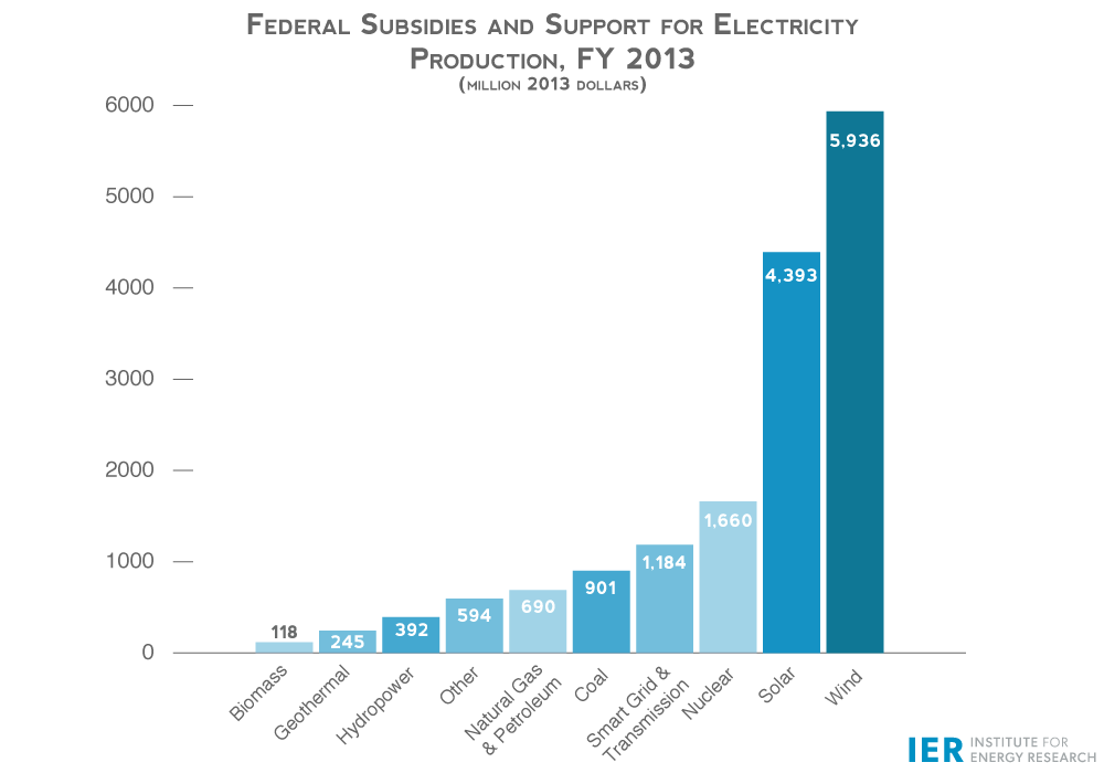 Fed-Subsidies-Support-for-Elec-Production-FY-2013rev1