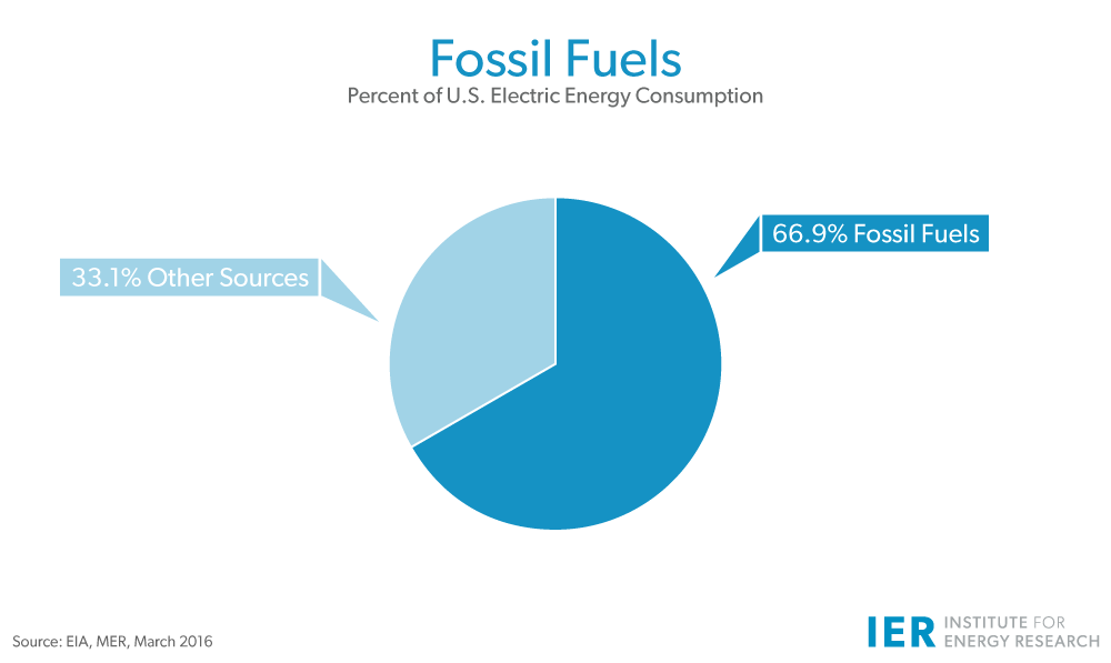 Fossil-Fuels-U.S.-Electricity-Generation-Mar-2016-update