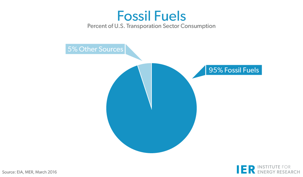 Fossil-Fuels-U.S.-Transportation-Mar-2016-update