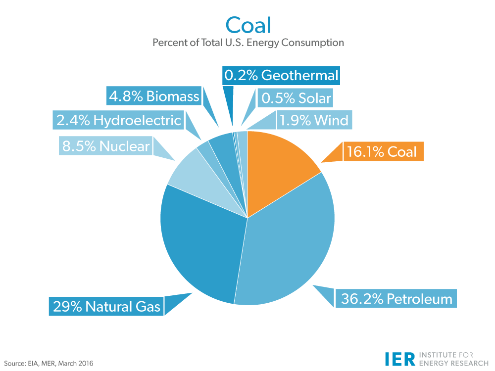 coal-Energy-Consumption-updated-mar-2016