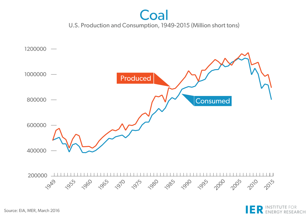 coal-production-consumption-march-2016-update