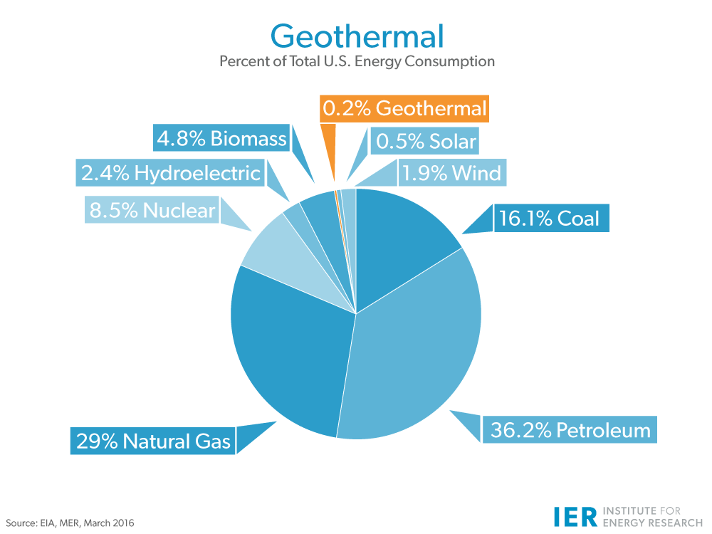 is the biggest producer of geothermal power, but geothermal energy ...