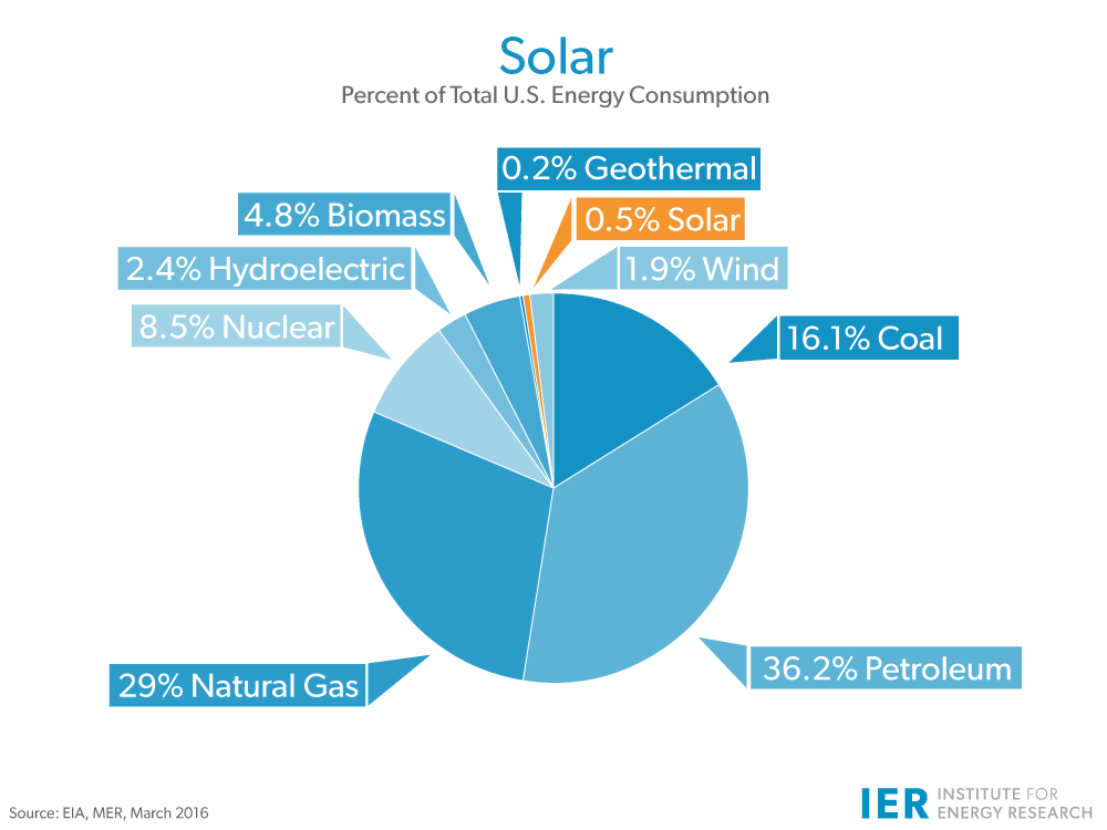 solar-Energy-Consumption-updated-mar-2016rev
