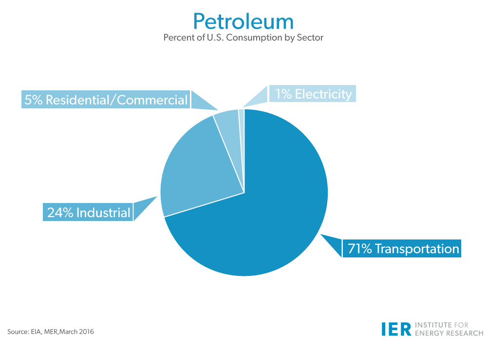 Petroleum-U.S.-Consumption-by-Sector-Mar-16