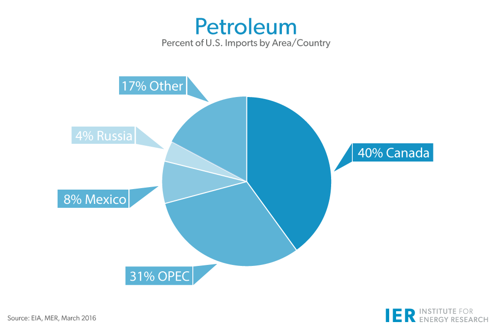 Petroleum-U.S.-Imports-by-Area-Country-Mar-16