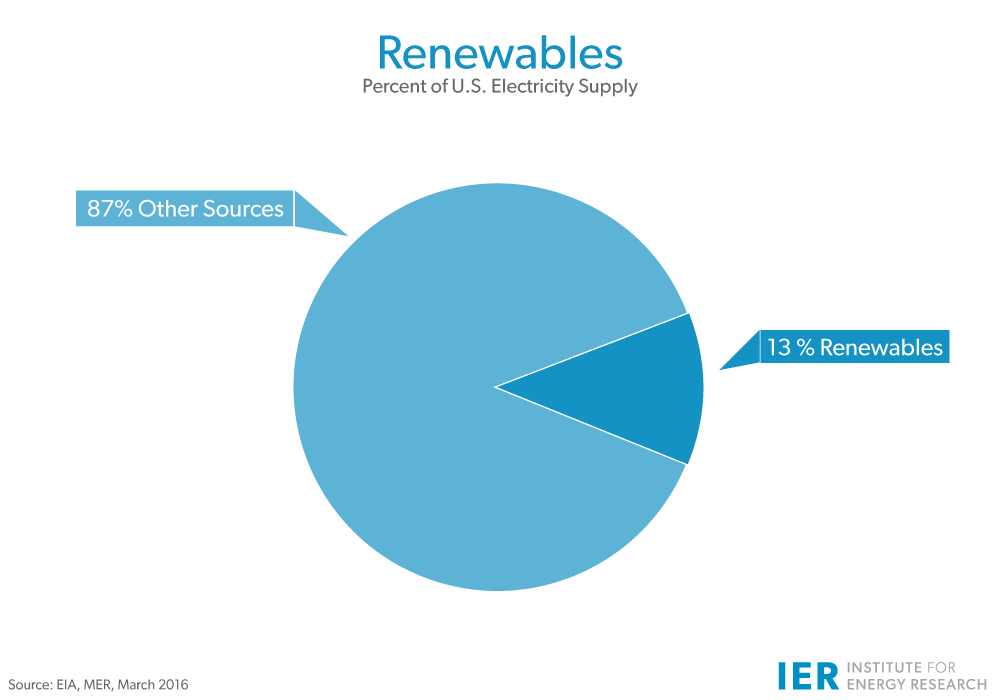 Renewables-Percent-of-Electricity-SupplyMar16-update