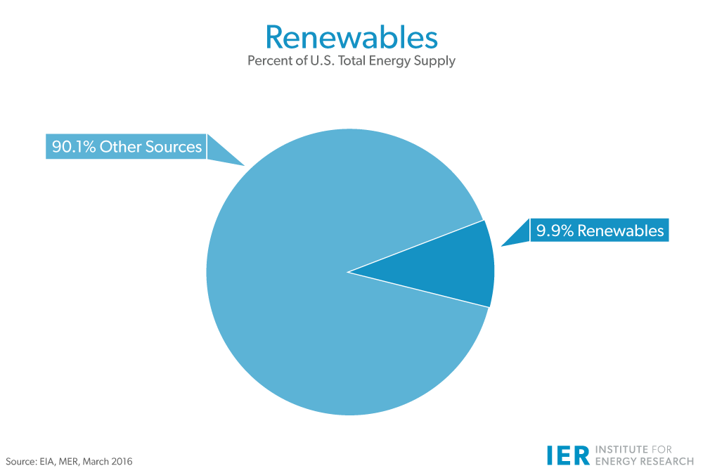 Renewables-Percent-of-Total-U.S.-Energy-Mar16update