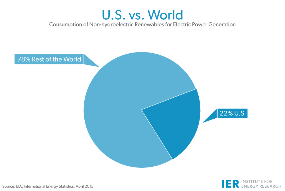 U.S.-vs-World-hydro-renewables-Mar16