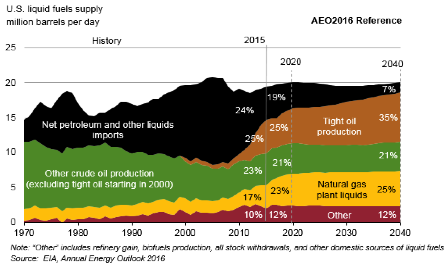 US Liquid fuels supply