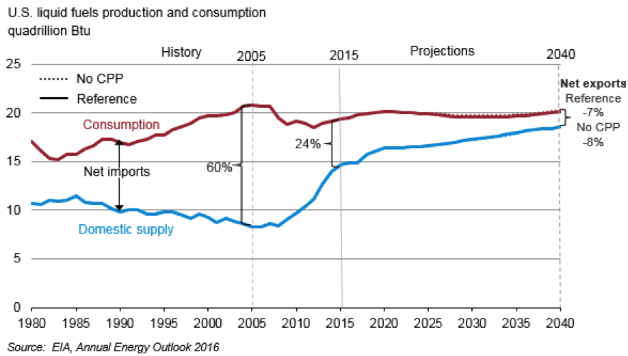 US liquid fuels prod and cons
