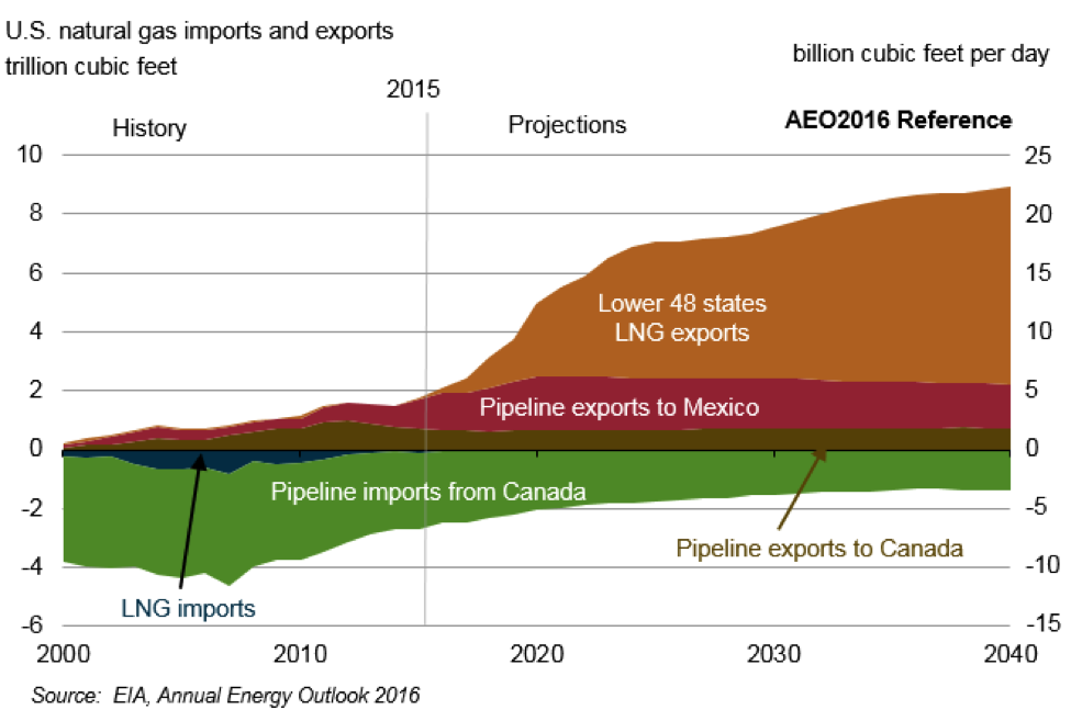US nat gas imports exports