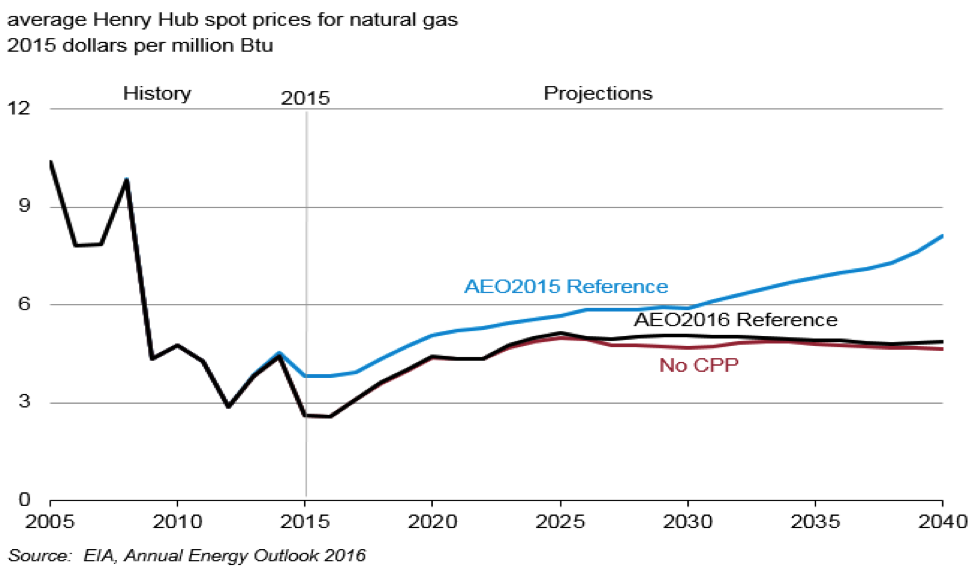 avg HH spot prices nat gas