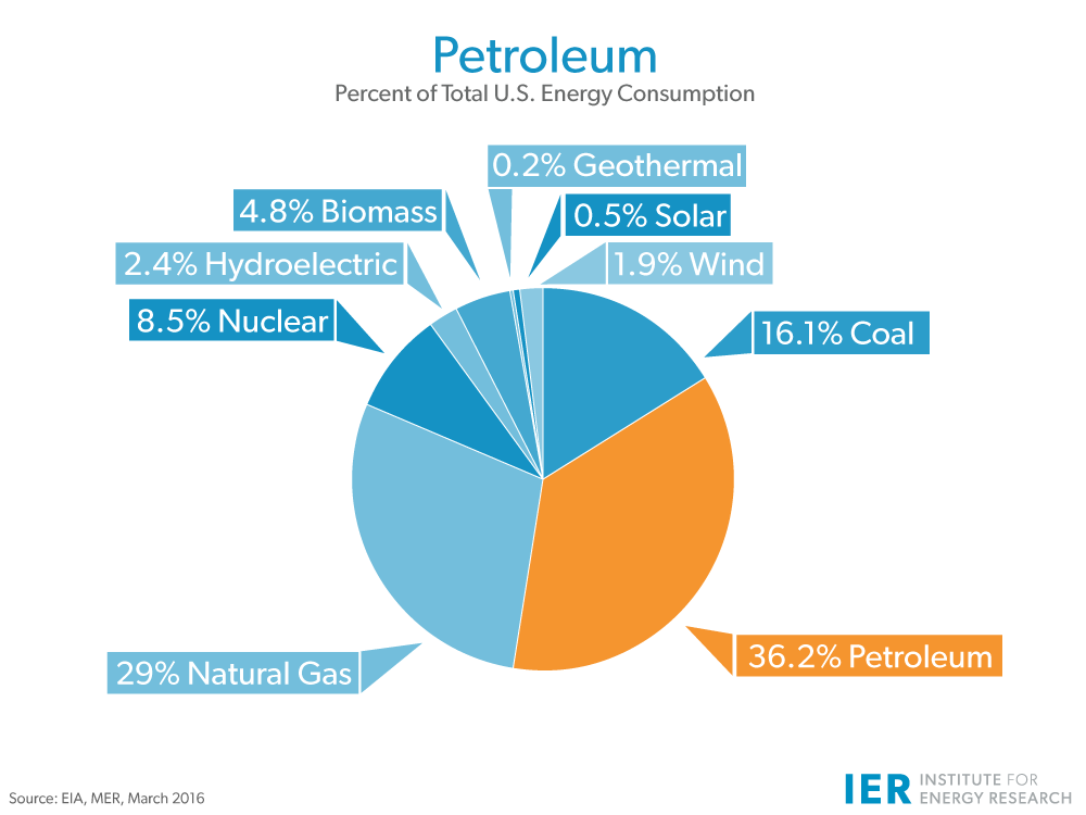 Which Resources Are Used For Energy Natural Gas